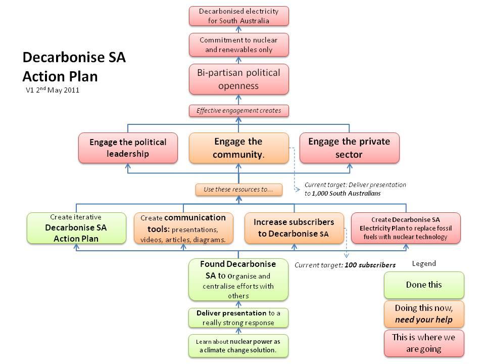 Business plan template australia