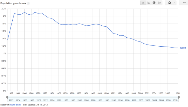 Global Population Growth Rate. Tool is Google Data, data is World Bank
