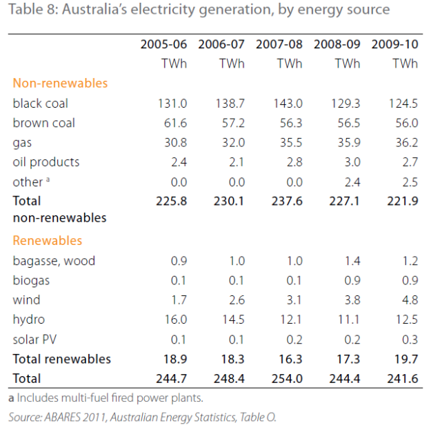 Electricity generation by source Australia