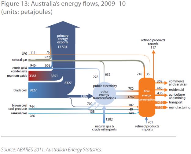Energy flows 200910