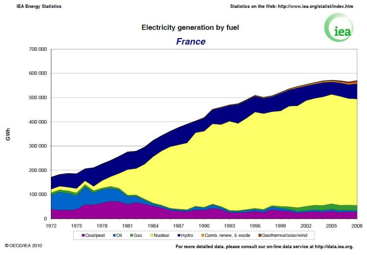 France's nuclear success is a crucial model for action