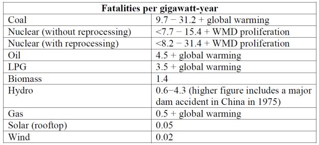 Green mortality table