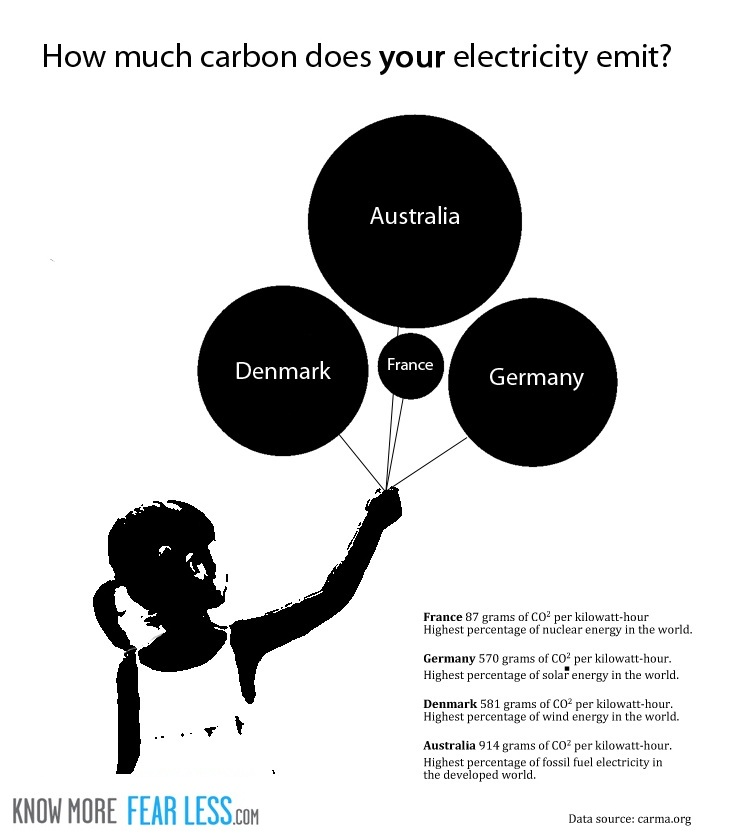 The demonstrated successful pathway to decarbonised electricity is nuclear power