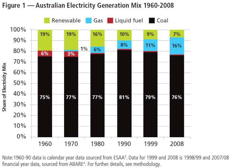 Australian electricity 1960-2009 png