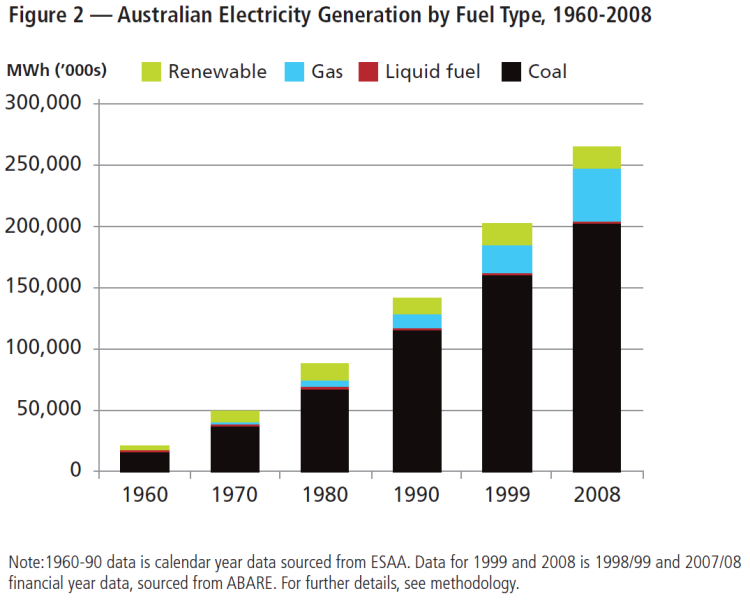 Australian electricity generation by fuel type 1960-2008 (Environment Victoria 2011)