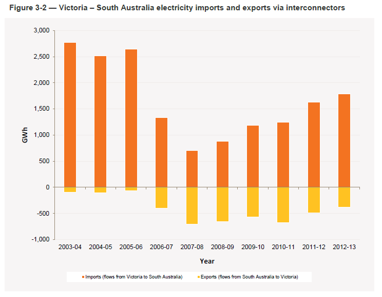 South Australian electricity imports and exports