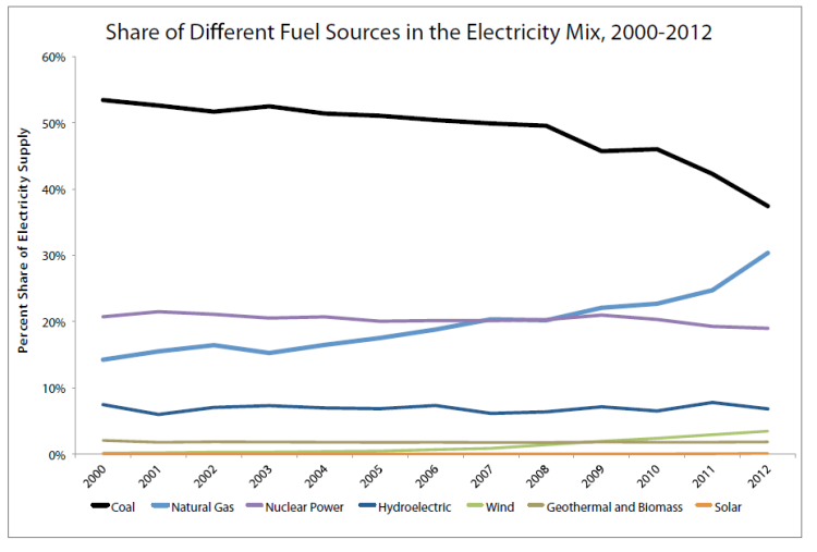 "The two lines heading up in the US are wind and gas, with gas doing much more than wind. Money talks. Image from The Breakthrough Institute Report ""Coal Killer""."