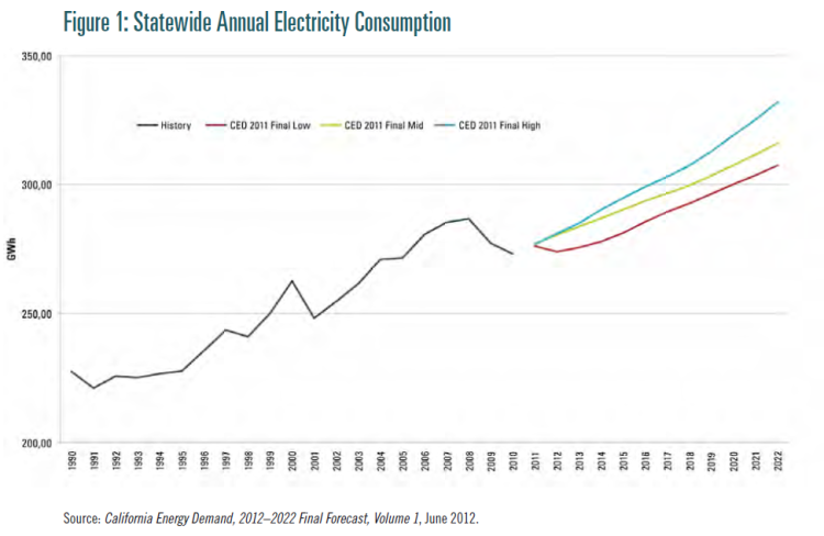 Electricity consumption in California is growing. Click on the image to read the report