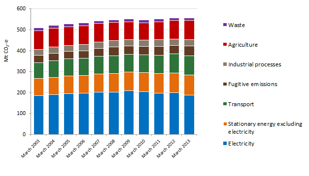 National greenhouse emissions, year to March. Source: AGEIS quarterly update
