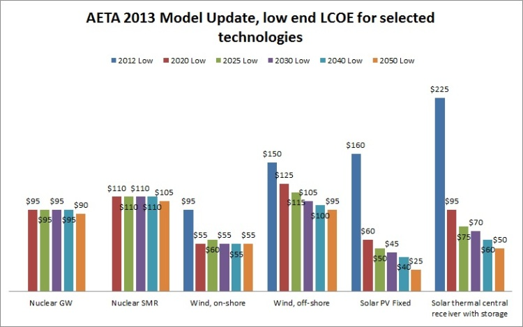 Source: Data from AETA 2013 model update, chart by me