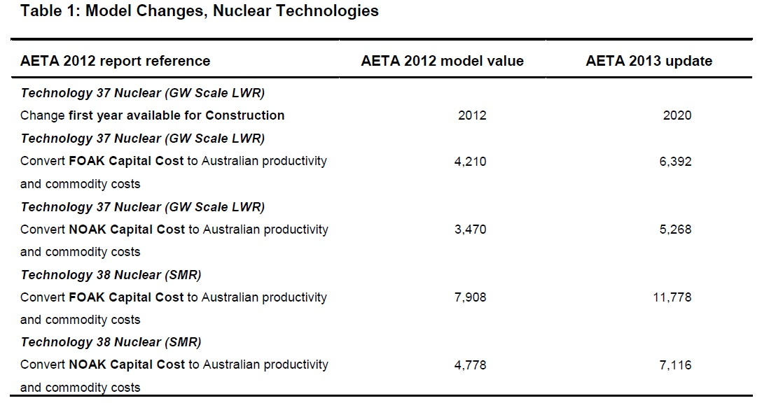 Aeta model update key findings for nuclear ben heard source aeta model update 2013 bree greentooth Image collections