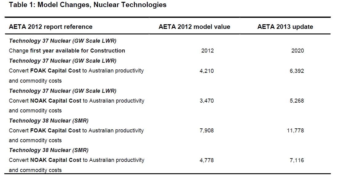 Aeta model update key findings for nuclear ben heard source aeta model update 2013 bree keyboard keysfo Choice Image
